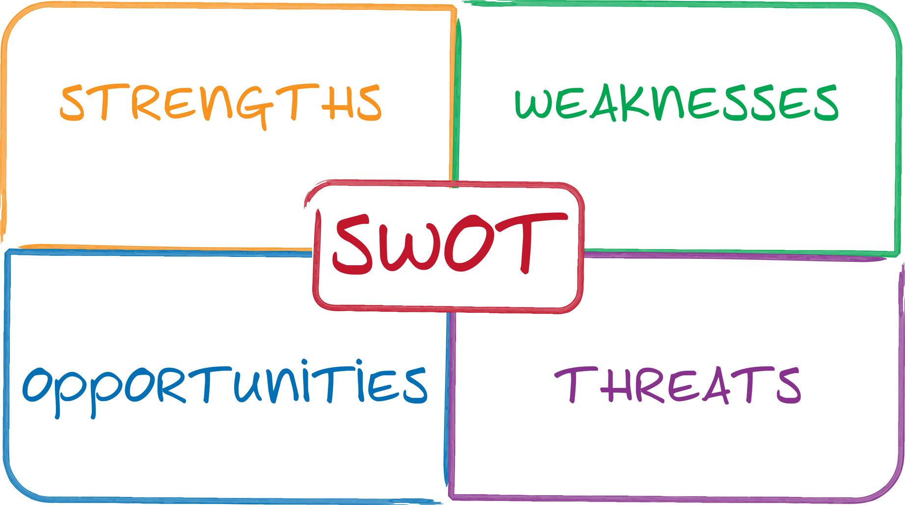 SWOT analysis business