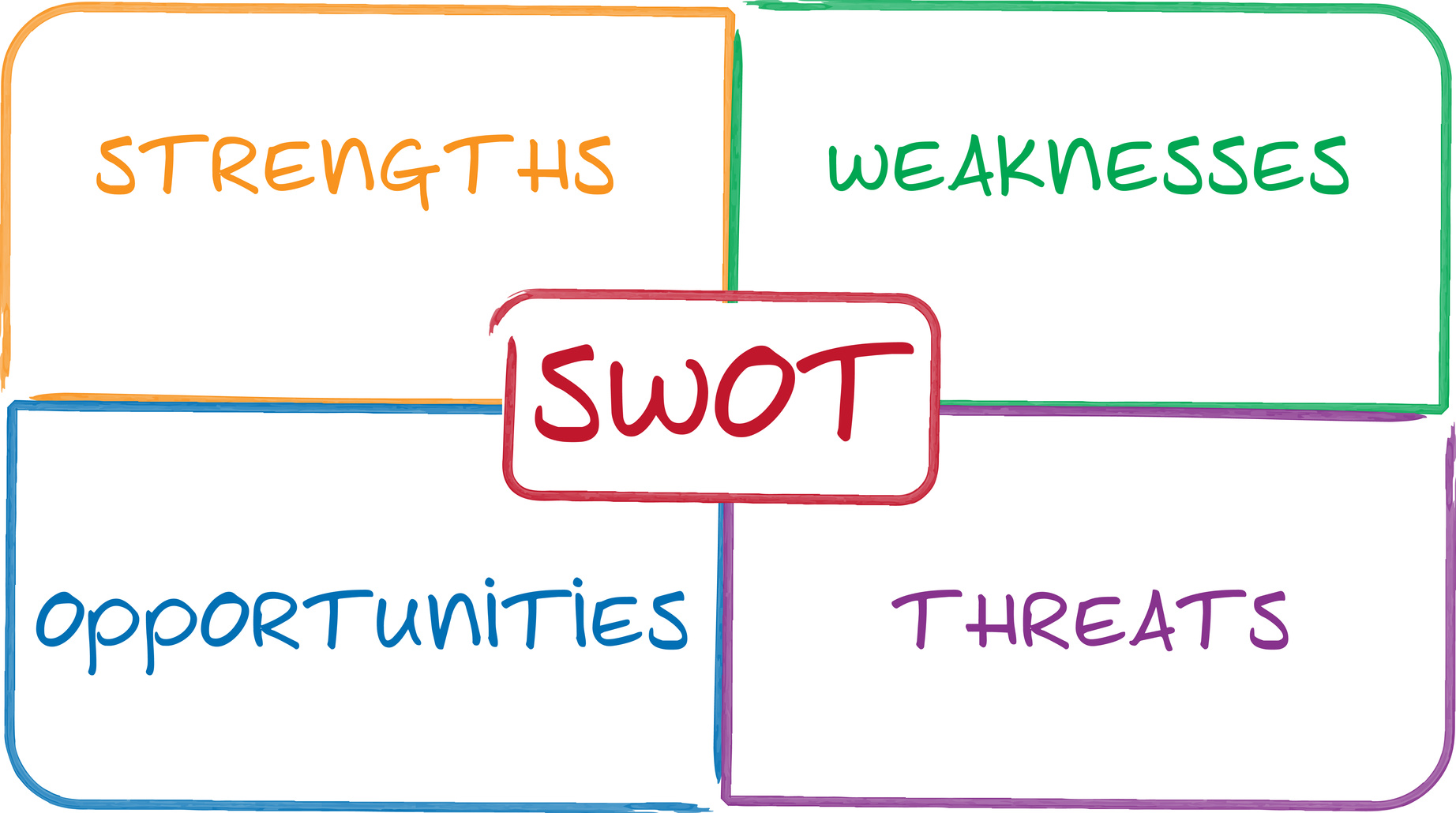 SWOT analysis business