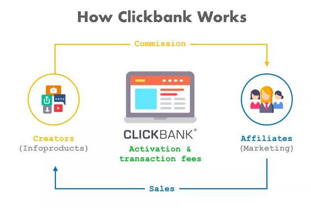 mô hình hoạt động Clickbank Affiliate