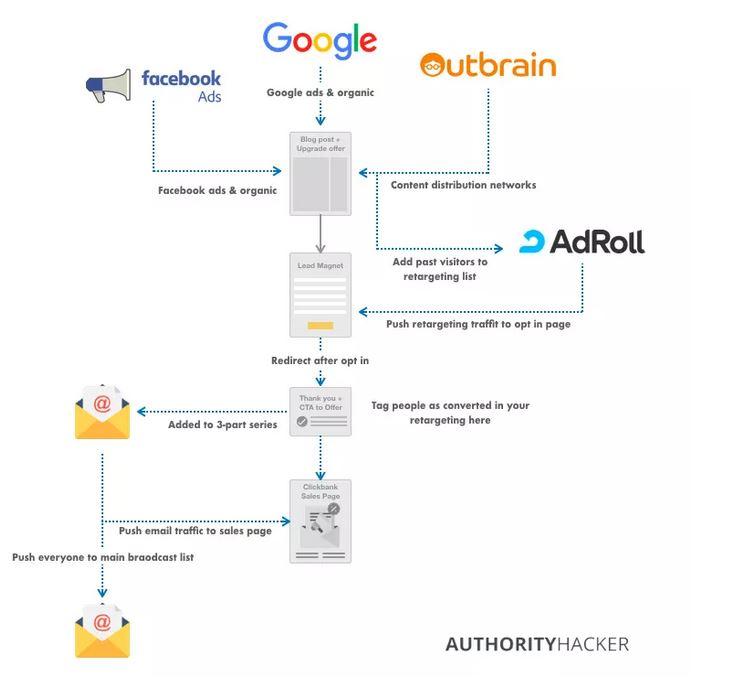 quảng cáo sản phẩm affiliate clickbank